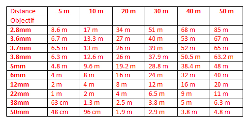 Tableau distance varifocal