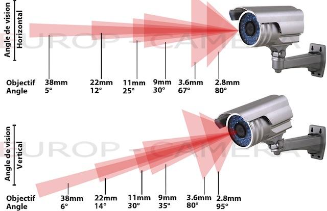 Explication caméra varifocal